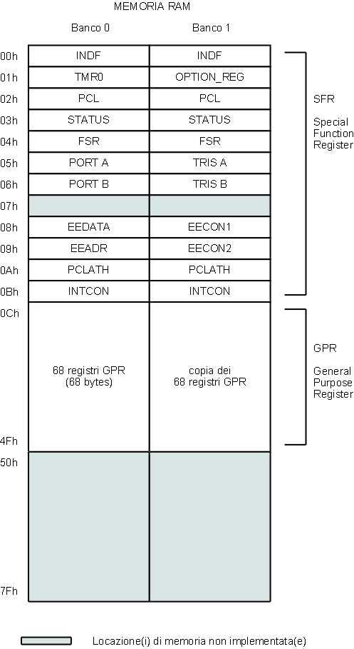 Pcl and gpr